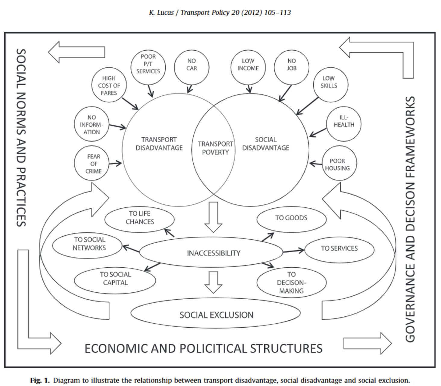 Transport Poverty Diagram