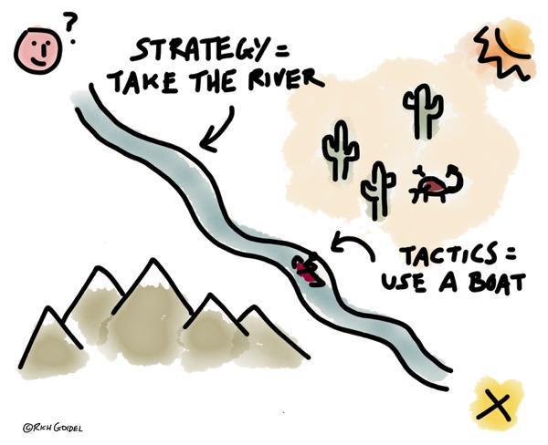 Strategy vs Tactics image